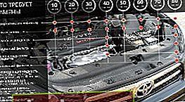 Norme di manutenzione per Toyota RAV 4